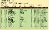 第23S:12月5週 兵庫ゴールドトロフィー 成績