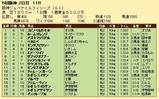 第22S:12月2週 阪神JF 成績