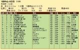 第28S:01月3週 京成杯 成績