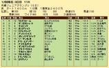 第24S:11月3週 兵庫ジュニアグランプリ 成績