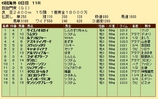 第29S:10月1週 凱旋門賞 成績