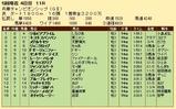 第20S:05月1週 兵庫チャンピオンシップ 成績