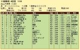 第17S:10月3週 白山大賞典 成績
