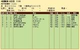 第20S:09月5週 神戸新聞杯 成績