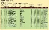第27S:06月5週 帝王賞 成績