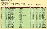 第33S:04月3週 皐月賞 成績