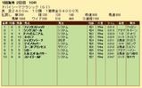 第25S:03月5週 ドバイSC 成績