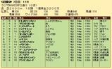 第28S:12月5週 ラジオNIKKEI杯2歳S 成績