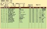 第22S:02月4週 クイーンカップ 成績