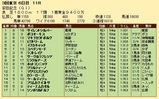 第23S:06月2週 安田記念 成績