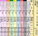 第27S:07月2週 七夕賞