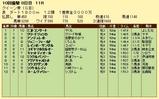 第18S:10月1週 クイーン賞 成績
