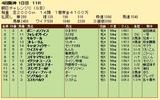 第20S:09月3週 朝日チャレンジC 成績