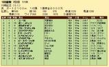 第23S:01月4週 川崎記念 成績