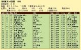 第18S:06月2週 安田記念 成績