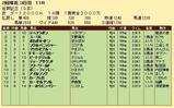 第23S:02月2週 佐賀記念 成績