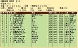 第20S:06月3週 帝王賞 成績
