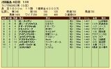 第34S:07月1週 ラジオNIKKEI賞 成績