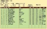 第20S:07月2週 七夕賞 成績