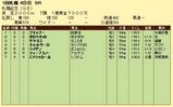 第19S:08月4週 札幌記念 成績