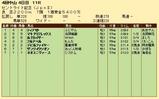 第35S:09月4週 セントライト記念 成績
