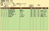 第35S:04月3週 読売マイラーズC 成績