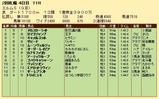 第29S:09月4週 エルムS 成績