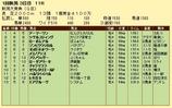 第18S:05月2週 新潟大賞典 成績