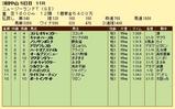 第18S:04月2週 ニュージーランドトロフィー 成績
