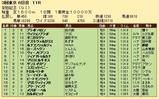 第35S:06月2週 安田記念 成績