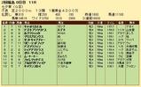 第33S:07月2週 七夕賞 成績