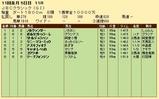 第25S:10月4週 JBCC 成績