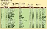 第31S:03月3週 ファルコンS 成績