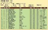 第30S:02月2週 シルクロードS 成績