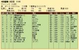 第31S:04月1週 マリーンC 成績