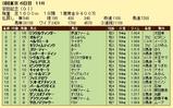 第17S:06月2週 安田記念 成績