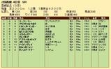 第31S:07月4週 函館記念 成績