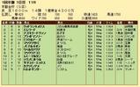 第24S:01月1週 京都金杯 成績