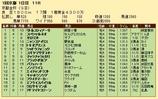 第22S:01月1週 京都金杯 成績