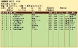 第20S:09月2週 新潟2歳S 成績