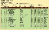 第30S:03月3週 名古屋大賞典 成績