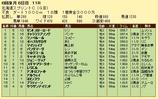 第19S:06月2週 北海道スプリントC 成績