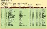 第24S:07月2週 プロキオンS 成績