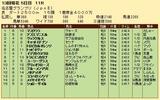 第32S:12月4週 名古屋GP 成績