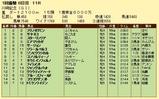 第19S:01月4週 川崎記念 成績