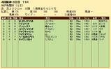 第28S:09月5週 神戸新聞杯 成績
