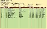 第27S:04月1週 産経大阪杯 成績