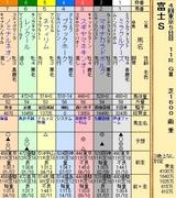 第23S:10月4週 富士S