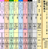第21S:04月2週 阪神牝馬S