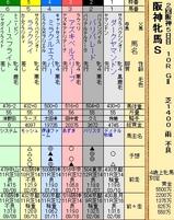 第32S:04月2週 阪神牝馬S